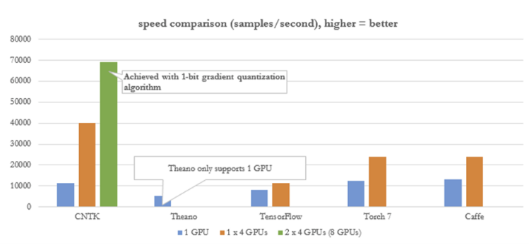 Microsoft Cognitive Toolkit (CNTK) Resources – Deep Learning