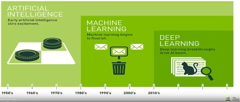 AI vs  Machine Learning vs  Deep Learning – Deep Learning Garden