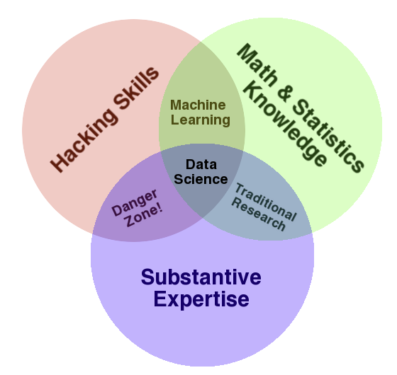 The data science venn diagram by drew conway deep learning garden in vanderplass opinion the best existing definition of data science is illustrated by drew conways data science venn diagram see the figure below ccuart Gallery